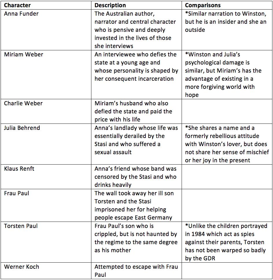 1984 analysis essay