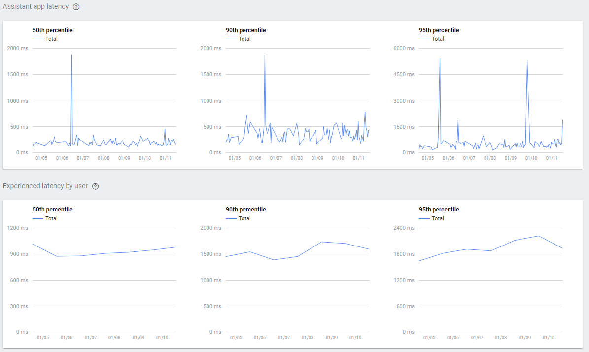 Our latency stats from the Actions on Google console. How do they compare with your?