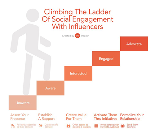 The Ladder of Influencer Engagement Infographic