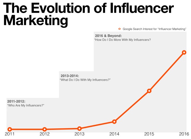 The Evolution of the influencer marketing industry – trend report graph
