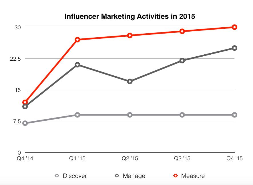Influencer Marketing Activities in 2015