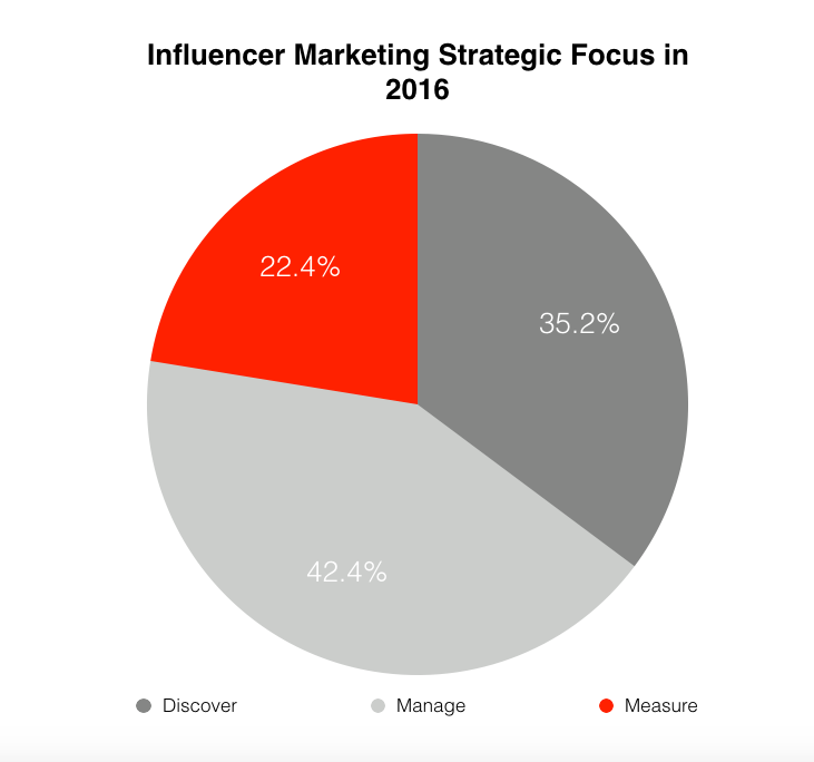 Influencer Marketing Strategic Focus in 2016