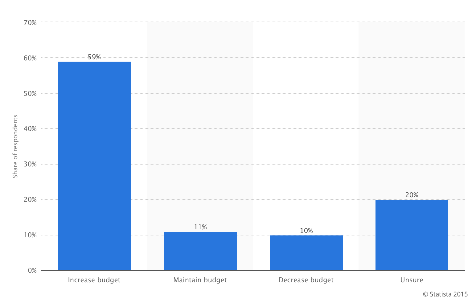Influencer marketing budget statistics