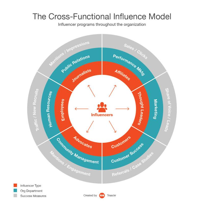 Cross-Functional Influence Model