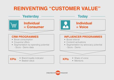 "Reinventing ""Customer Value"""