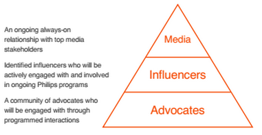 Three key groups of influencers - MIA: media, influencers, advocates