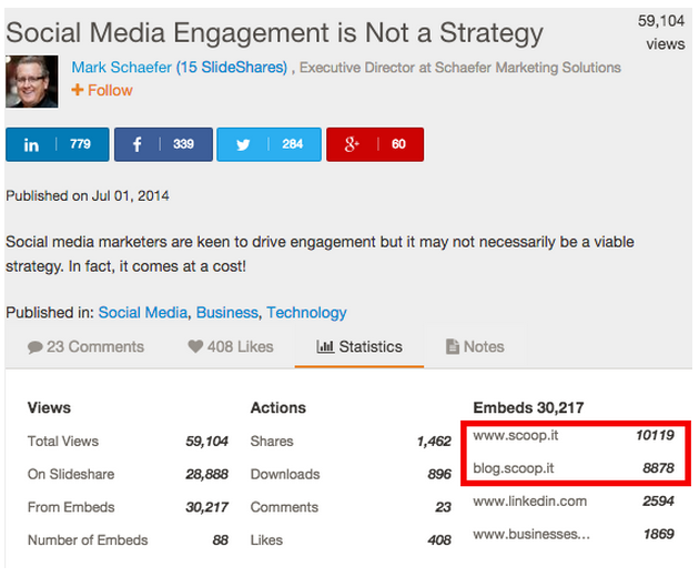 Social Media Engagement is not a strategy by Mark Schaefer
