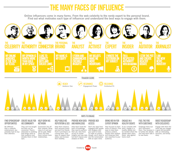 Faces of influence by Traackr