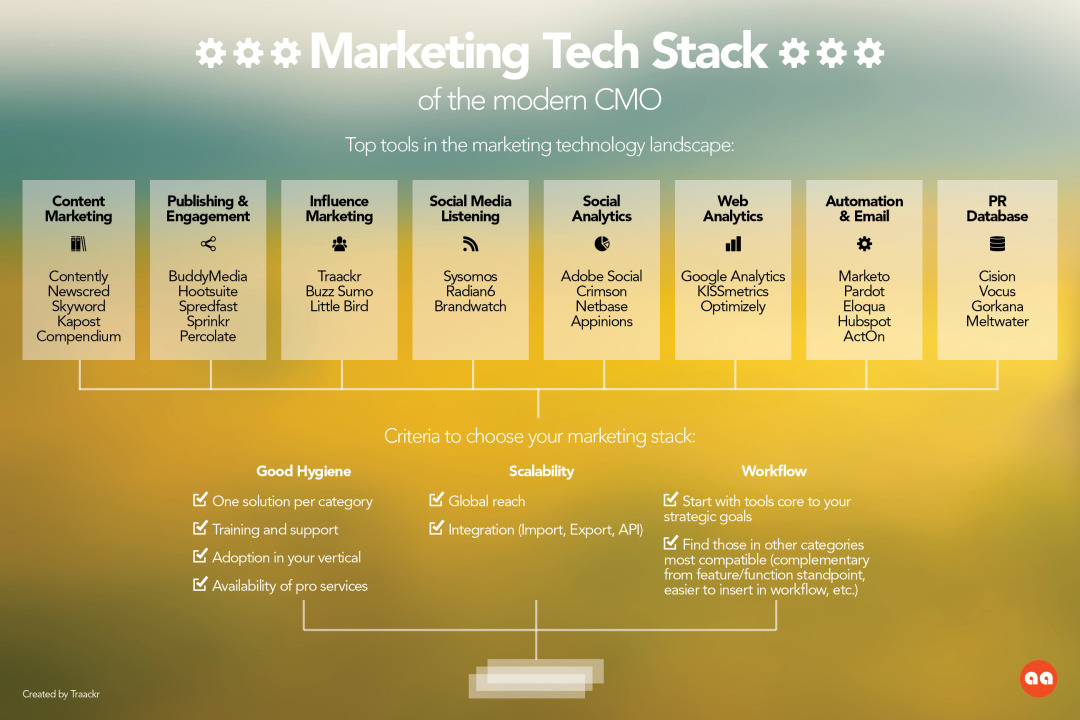 Marketing Tech Stack of the modern CMO: Top tools in the marketing technology landscape