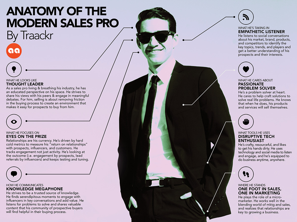 Anatomy of the Modern Sales Pro by Traackr
