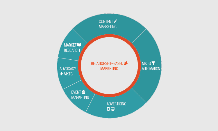 Relationship-based marketing
