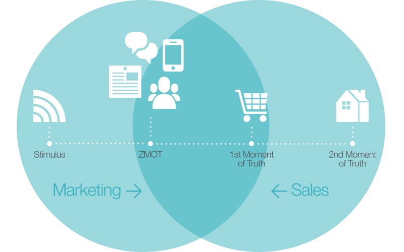 Marketer's customer journey and salesperson's customer journey