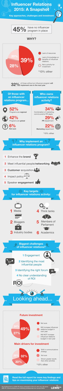 Influencer Relations 2015