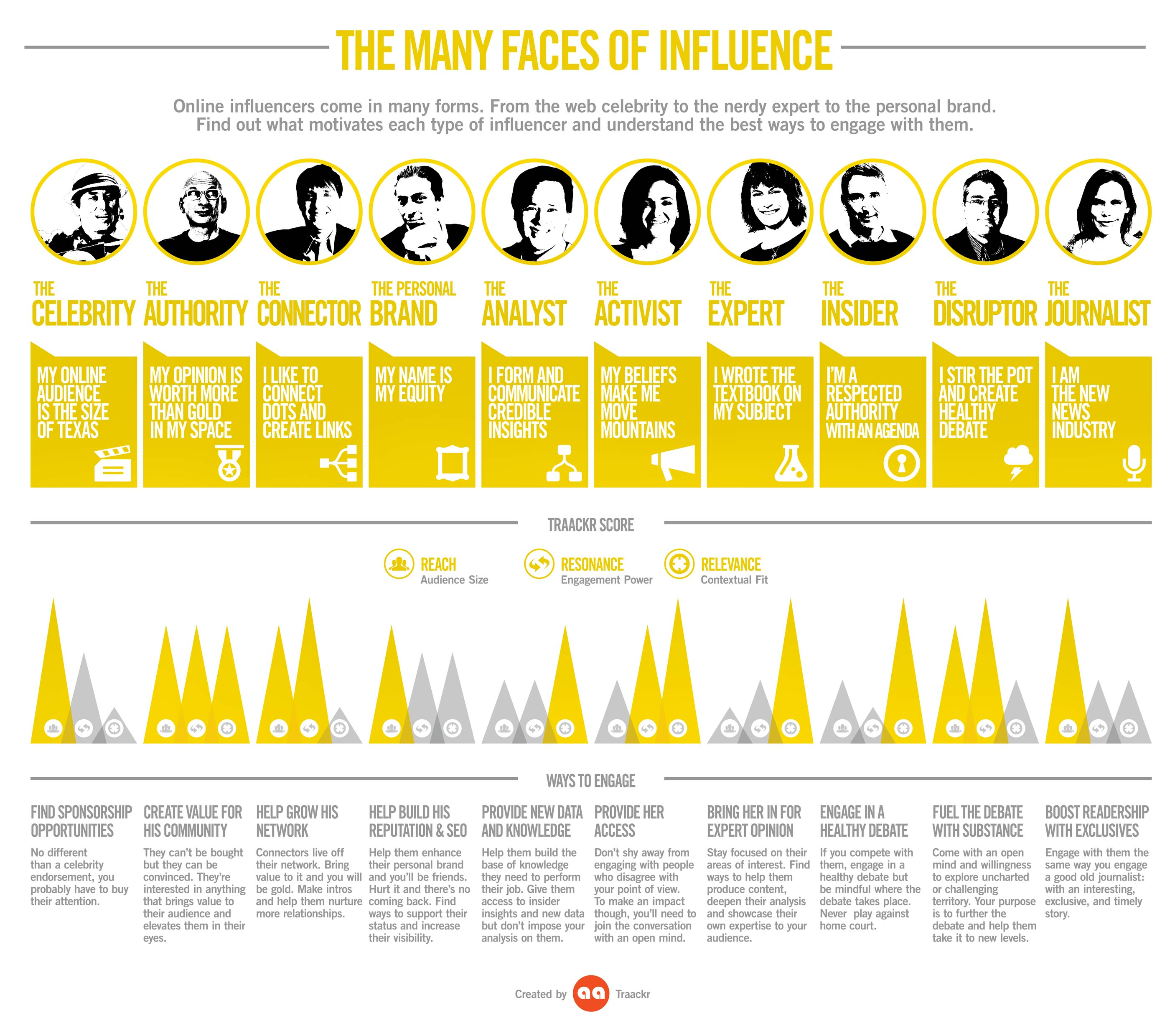 An Infographic of The Many Faces of Influence: 10 key influencer archetypes