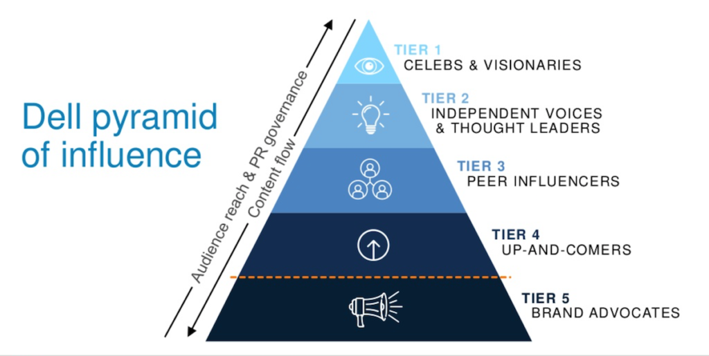 Dell's pyramid of influence is nothing short of brilliant