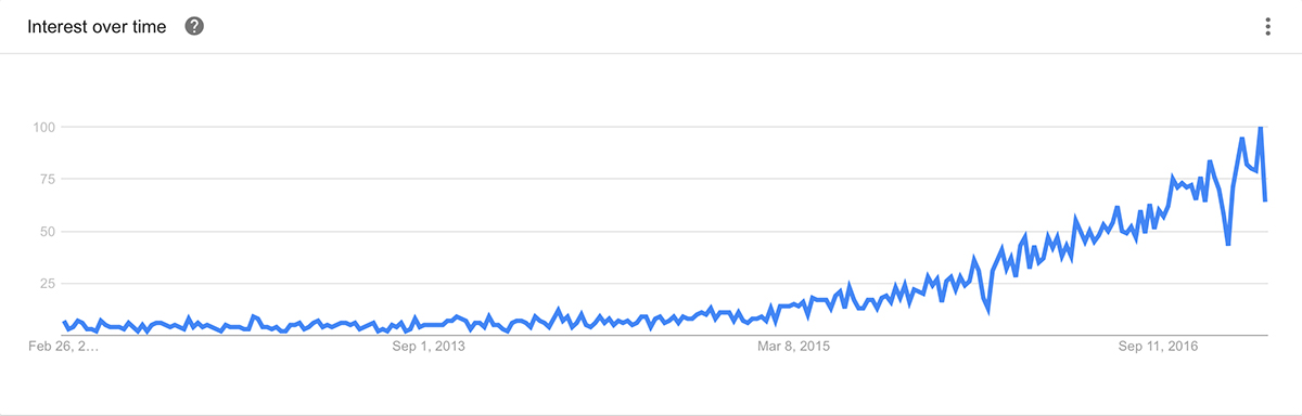 Interest over time - Google Trends