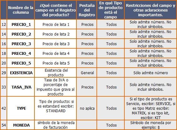 Campos de Formulario Excel para importar a StockBase POS 2