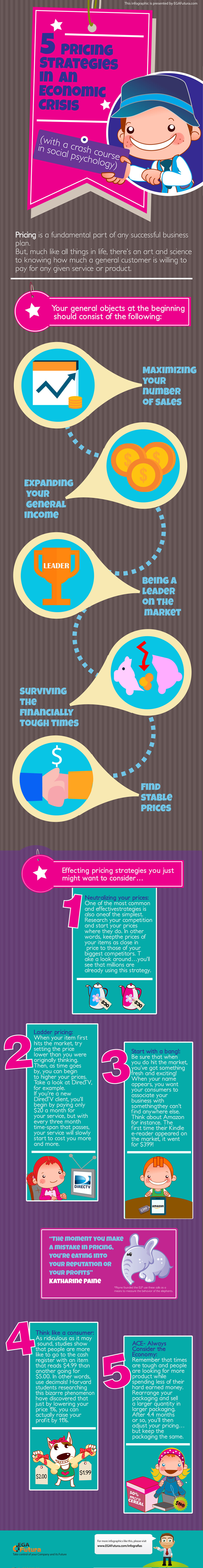 5 Pricing Strategies in an Economic Crisis (with a crash course in social psychology)