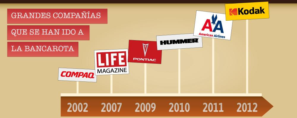 Estas empresas han ido a la bancarota