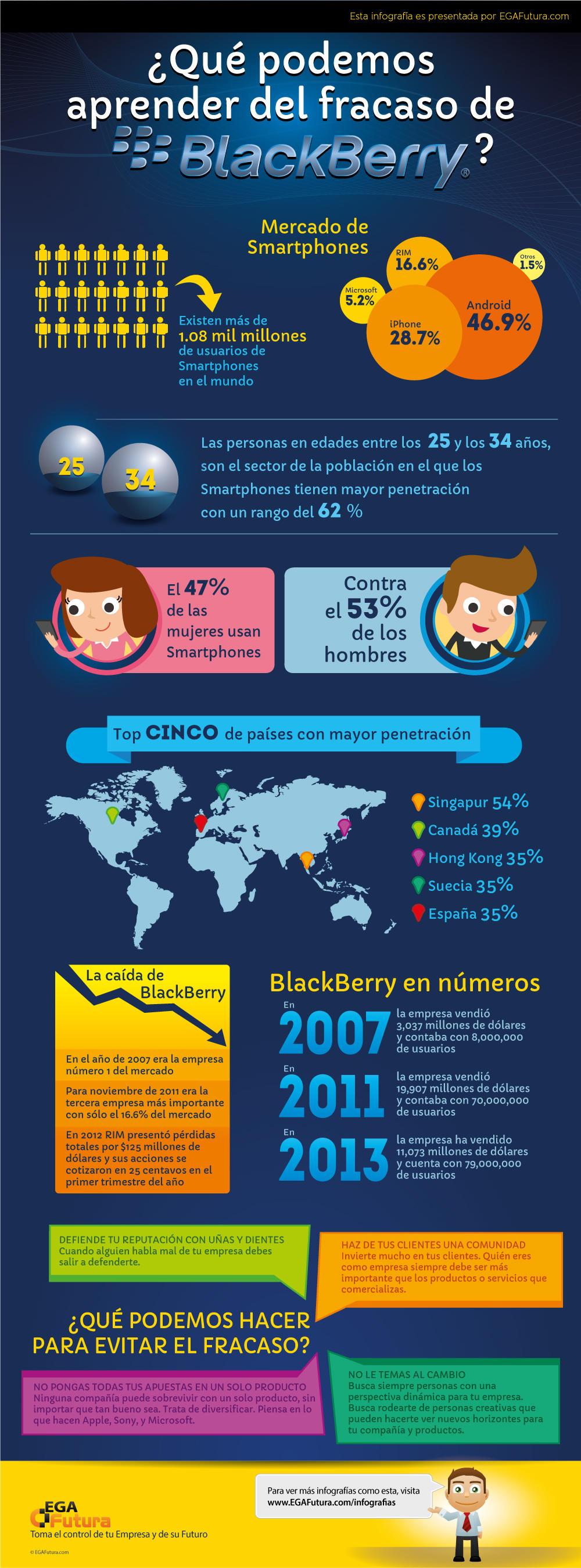 Infografía: ¿Qué podemos aprender del fracaso de BlackBerry?