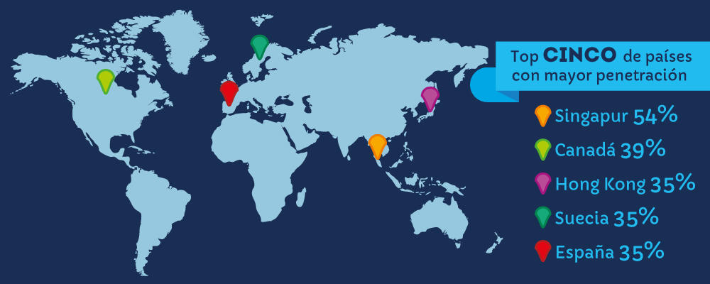 Top 5 de países