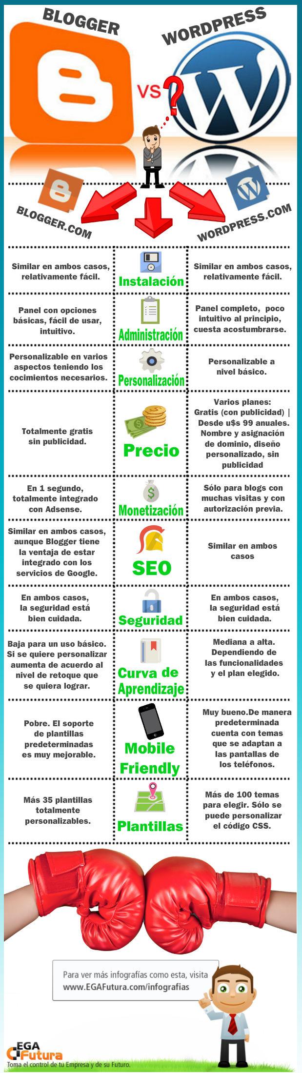 Wordpress.com vs Blogger.com