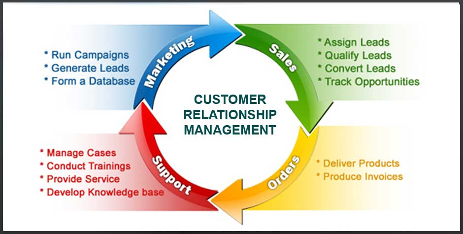 customer relationship management definicion