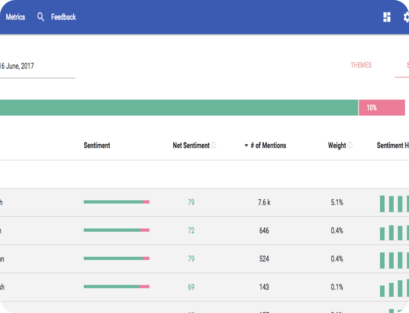 Helping them get the most out of their new ElasticSearch cluster by implementing a brand new dashboard.