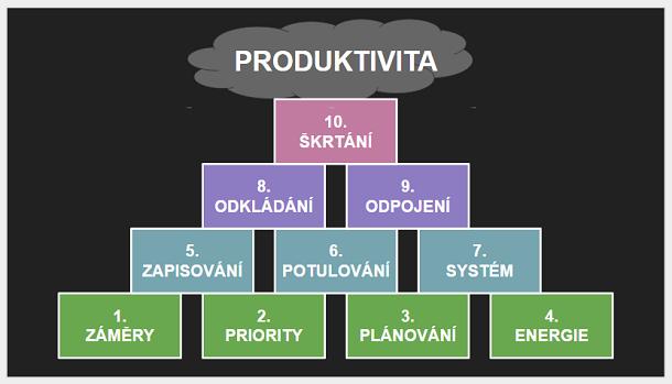 Pyramida produktivity