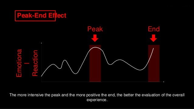 Peak-end effect