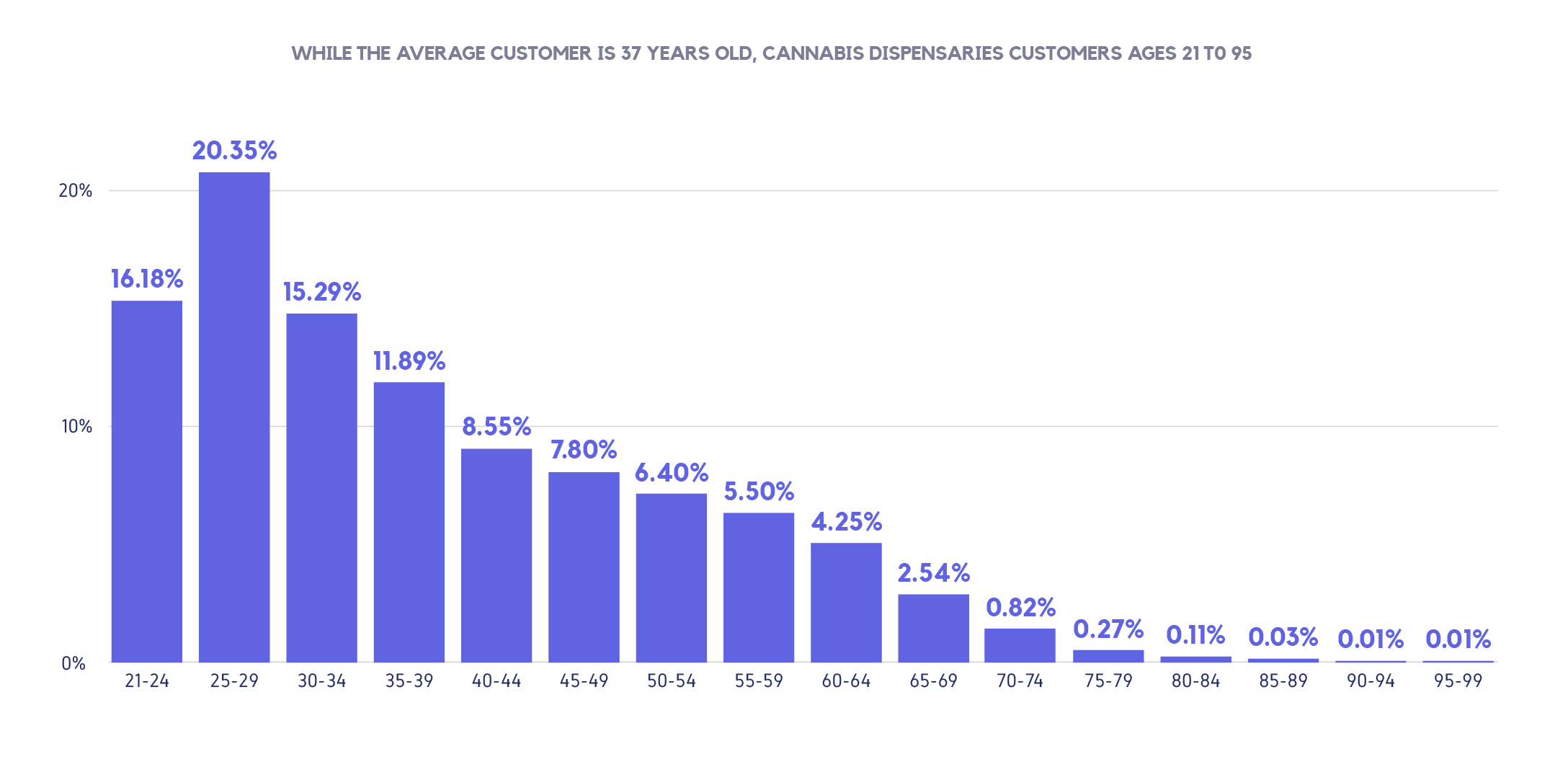 Marijuana consumer behavior graph 2