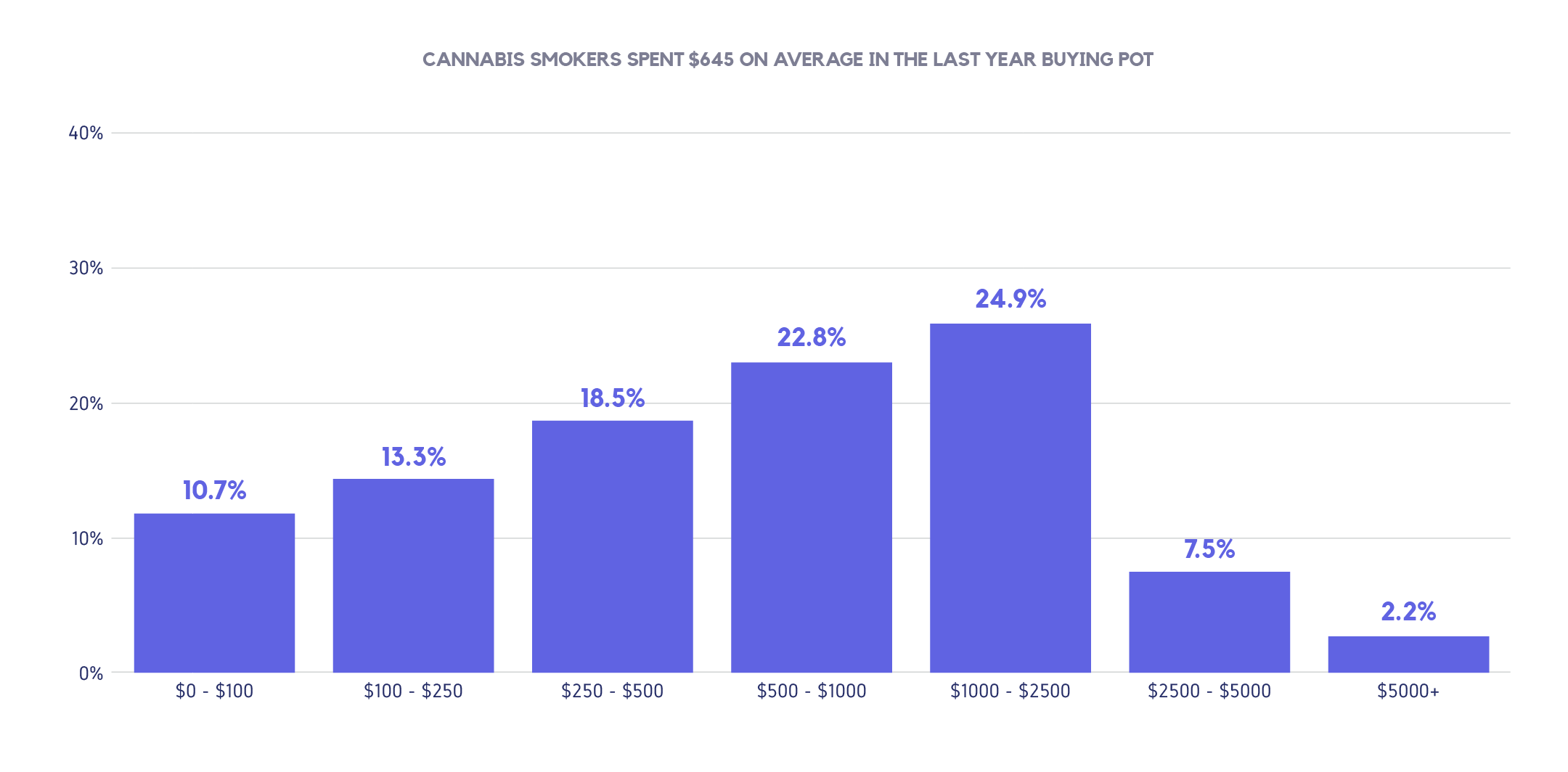 Marijuana consumer behavior graph 4