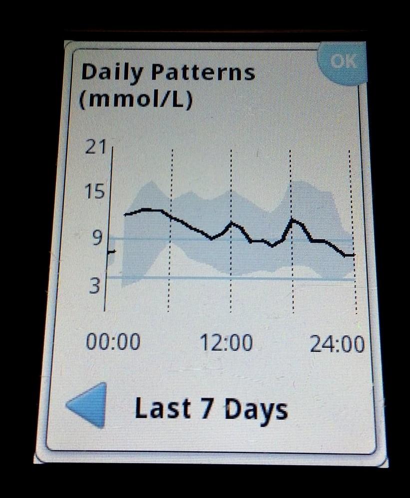 high altitude blood sugar graph