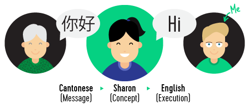 Cantonese (the message) > Sharon (the concept) > English (the execution)