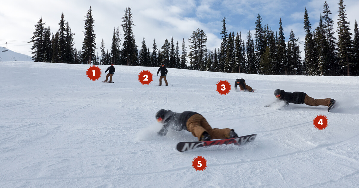 Snowboarding Eurocarve Step by Step