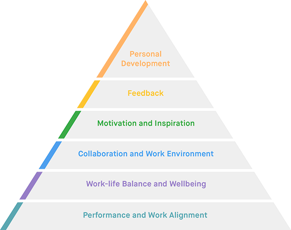 Employee engagement strategies and performance strategies