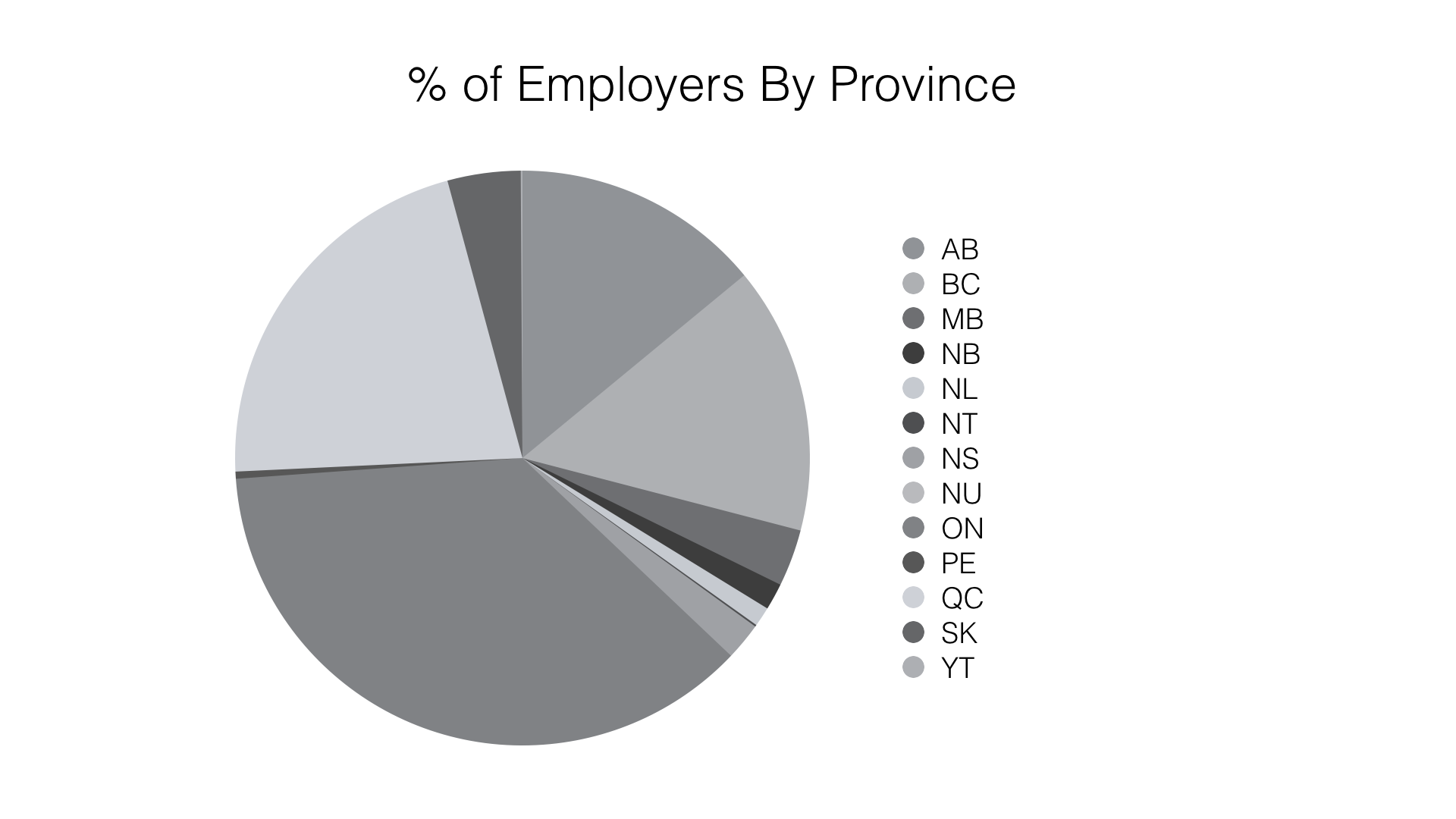Pie Chart: Percentage of Canadian Employers by Province