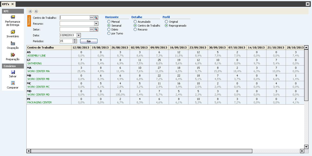 KPI's Manufatura APS Tempos Setup