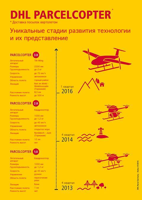 Развитие технологий в логистике, доставка посылок вертолетом и дронами
