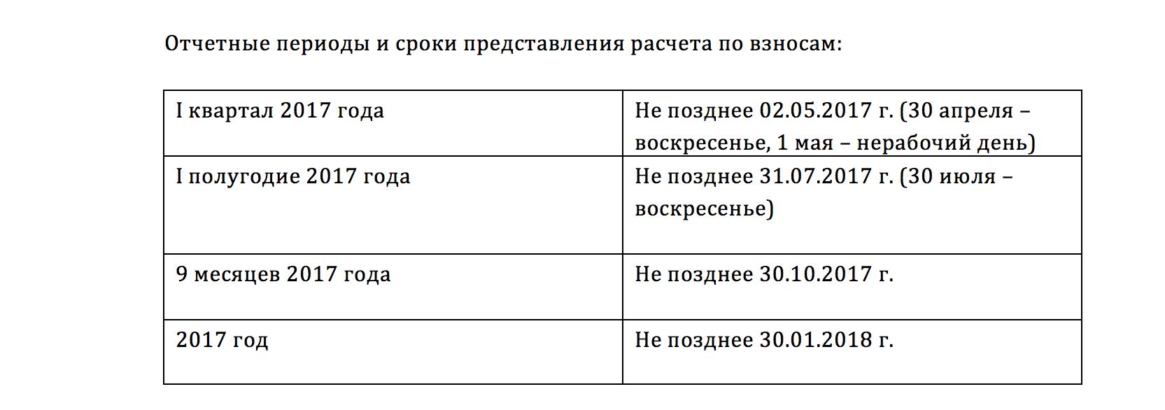 отчетные периоды и сроки представления расчета по взносам в 2017 году, подсказки перевозчикам