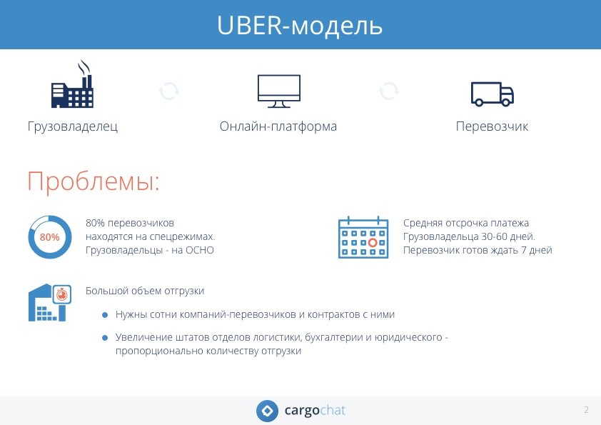 Концепция Uber-модели, грузовладелец, перевозчик