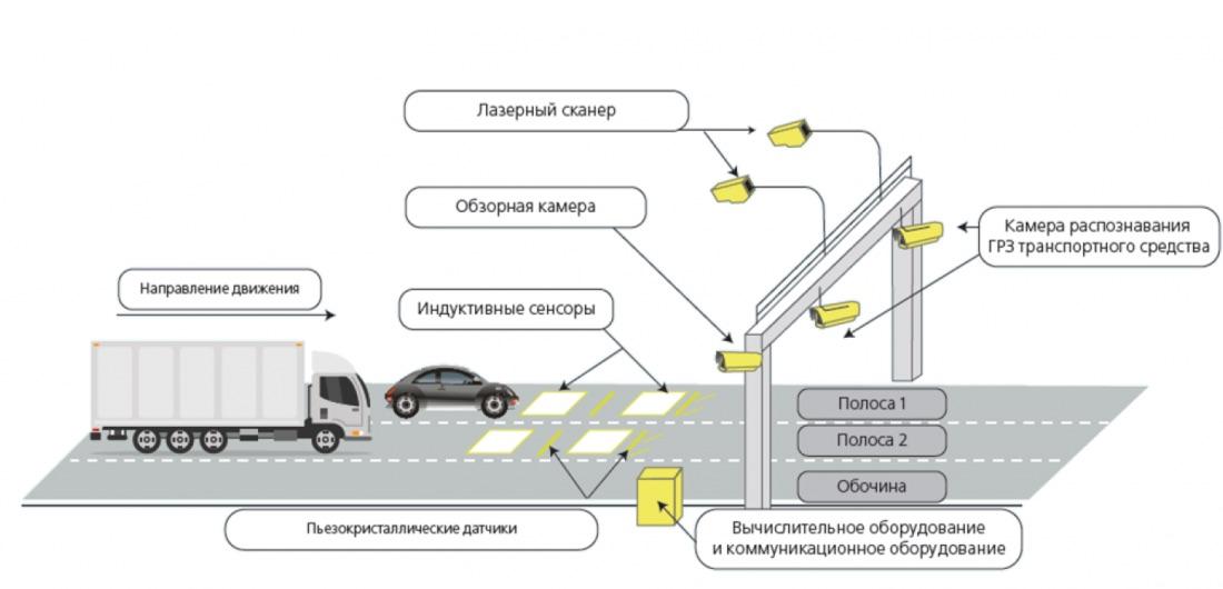 устройство умных весов, взвешивание грузовых автомобилей во время движения, автоматическое начисление штрафов за перегруз