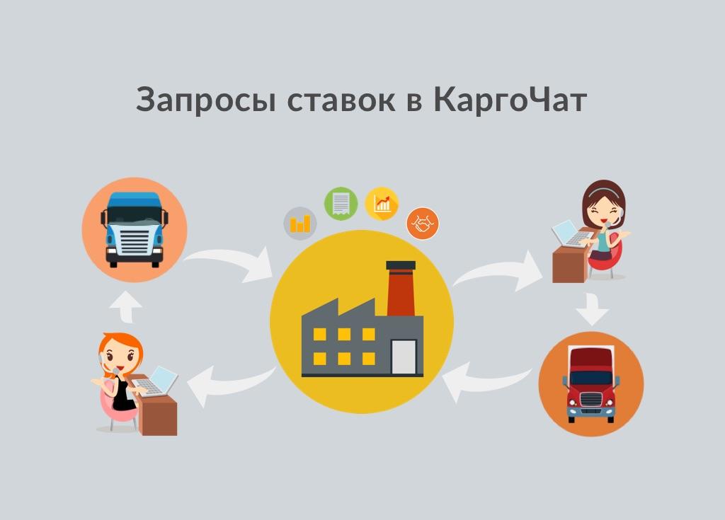 Запросы ставок в КаргоЧат взаимодействие грузовладельца экспедиторов и перевозчиков