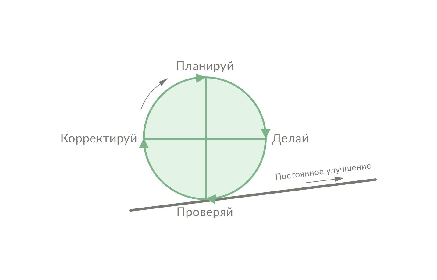 Цикл PDCA эффективность системы управления транспортом в логистике