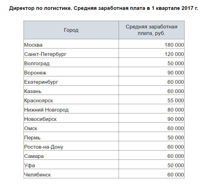 Директор по логистике средняя заработная плата по городам России 1 квартал 2017 года