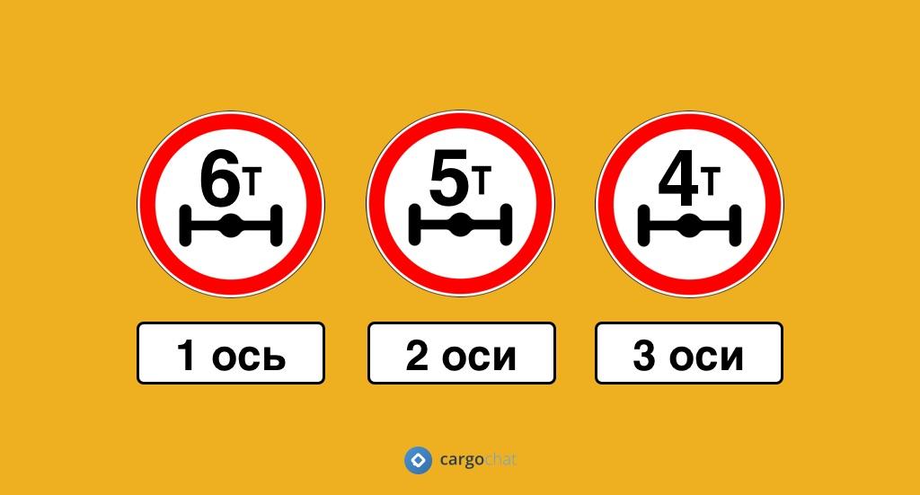 Допустимая осевая нагрузка сезонное закрытие дорог в России в весенне-летний период