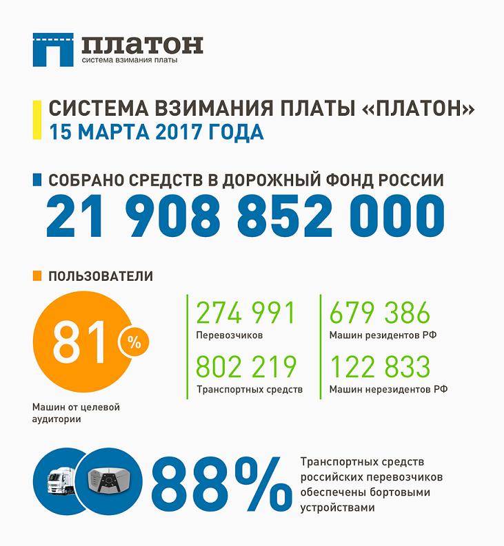 Система Платон, сборы, зарегистрированные транспортные средства, статистика на 15.03.2017