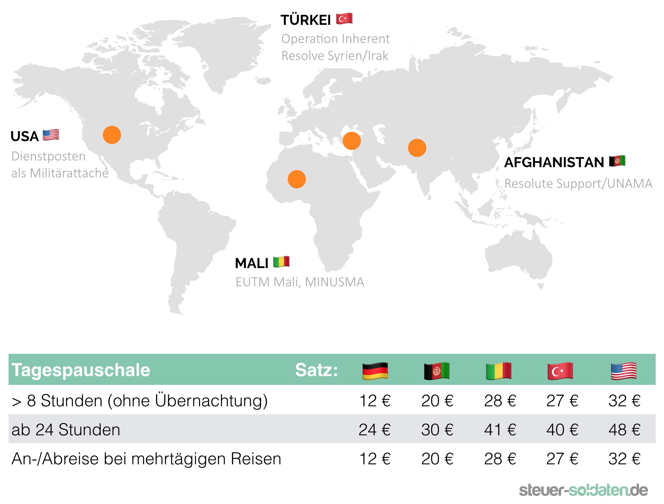 Verpflegungspauschalen für Soldaten im Ausland - Karte und Tabelle