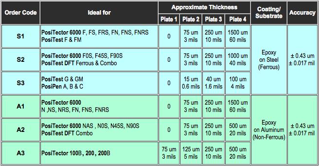 Certified Coated Metal Plates order code guide
