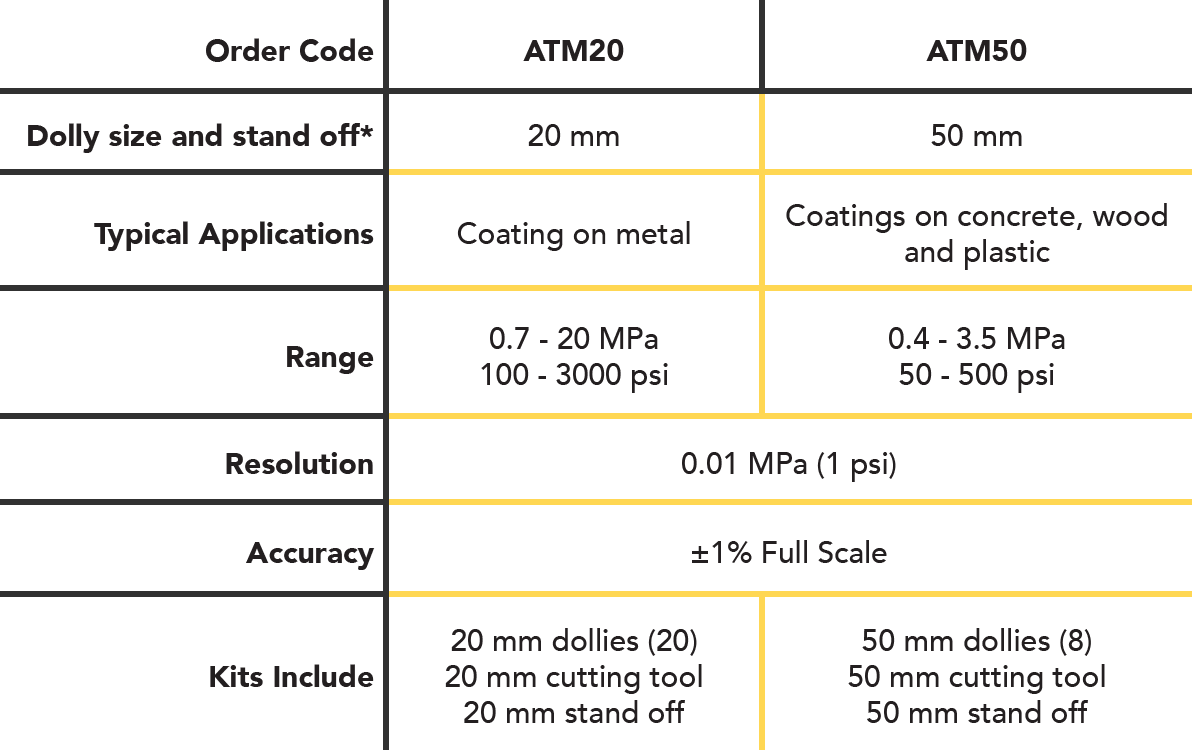 AT-M Chart with order code and product specifications